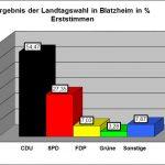 CDU bleibt stärkste Kraft in Blatzheim